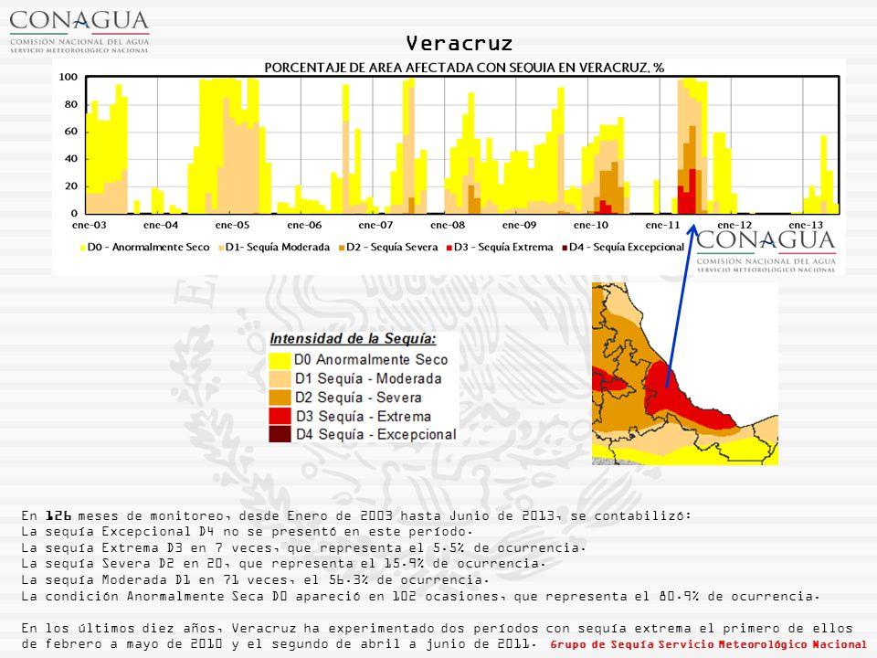 Veracruz En 126 meses de monitoreo, desde Enero de 2003 hasta Junio de 2013, se contabilizó: La sequía Excepcional D4 no se presentó en este período.