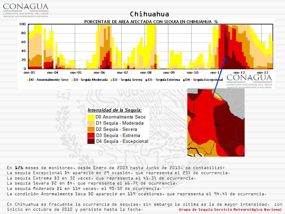 Nuevo León En 126 meses de monitoreo, desde Enero de 2003 hasta Junio de 2013, se contabilizó: La sequía Excepcional D4 apareció en 16 ocasiones, que representa el 12.7% de ocurrencia.