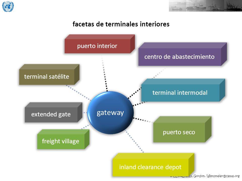© CEPAL 2013, Gordon. Wilmsmeier@cepal.org facetas de terminales interiores