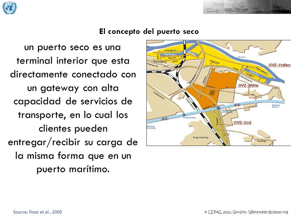 © CEPAL 2013, Gordon. Wilmsmeier@cepal.org El concepto del puerto seco un puerto seco es una terminal interior que esta directamente conectado con un