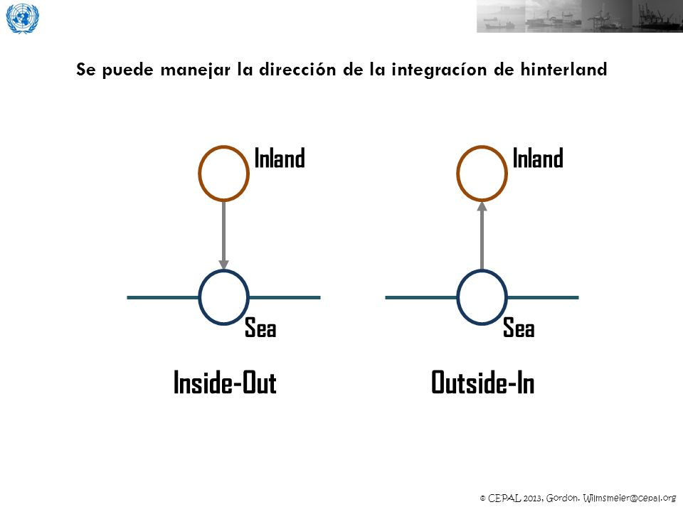 © CEPAL 2013, Gordon. Wilmsmeier@cepal.org Se puede manejar la dirección de la integracíon de hinterland Inside-Out Inland Sea Outside-In Inland Sea
