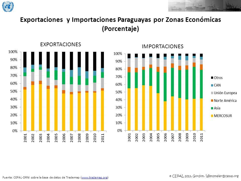 © CEPAL 2013, Gordon. Wilmsmeier@cepal.org Exportaciones y Importaciones Paraguayas por Zonas Económicas (Porcentaje) Fuente: CEPAL-DRNI sobre la base