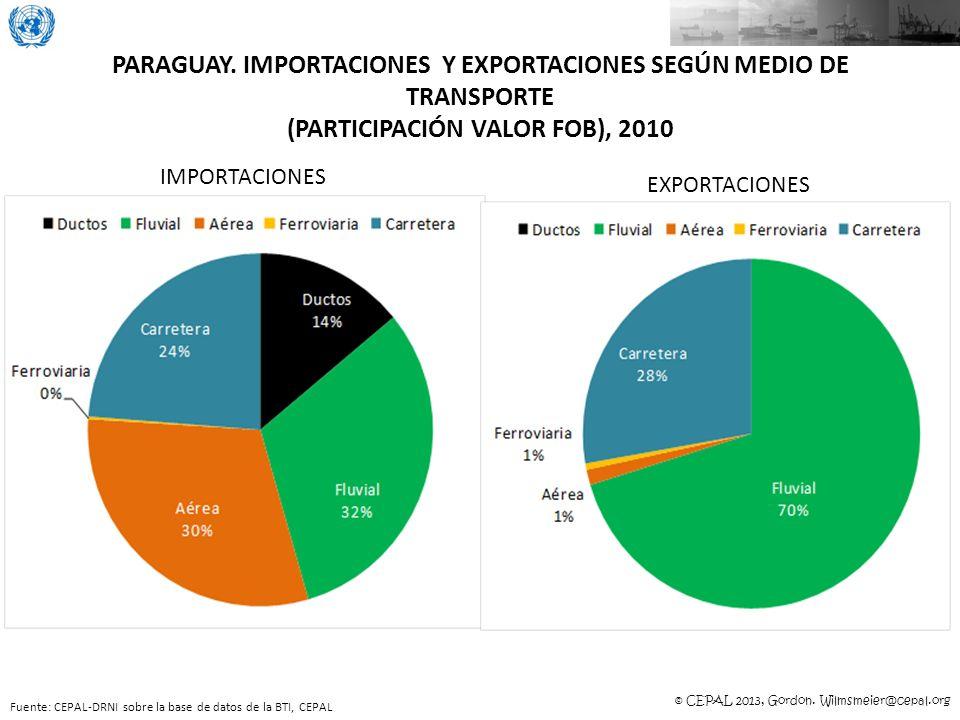 © CEPAL 2013, Gordon. Wilmsmeier@cepal.org PARAGUAY. IMPORTACIONES Y EXPORTACIONES SEGÚN MEDIO DE TRANSPORTE (PARTICIPACIÓN VALOR FOB), 2010 Fuente: C