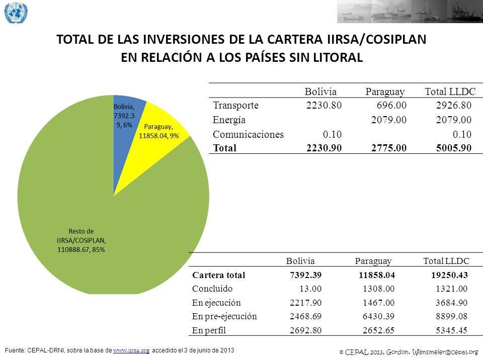 © CEPAL 2013, Gordon. Wilmsmeier@cepal.org TOTAL DE LAS INVERSIONES DE LA CARTERA IIRSA/COSIPLAN EN RELACIÓN A LOS PAÍSES SIN LITORAL Fuente: CEPAL-DR