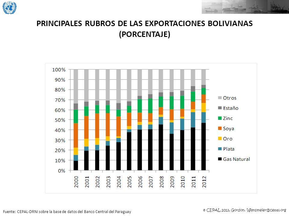 © CEPAL 2013, Gordon. Wilmsmeier@cepal.org PRINCIPALES RUBROS DE LAS EXPORTACIONES BOLIVIANAS (PORCENTAJE) Fuente: CEPAL-DRNI sobre la base de datos d