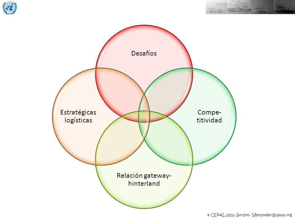 © CEPAL 2013, Gordon. Wilmsmeier@cepal.org Desafíos Compe- titividad Relación gateway- hinterland Estratégicas logísticas