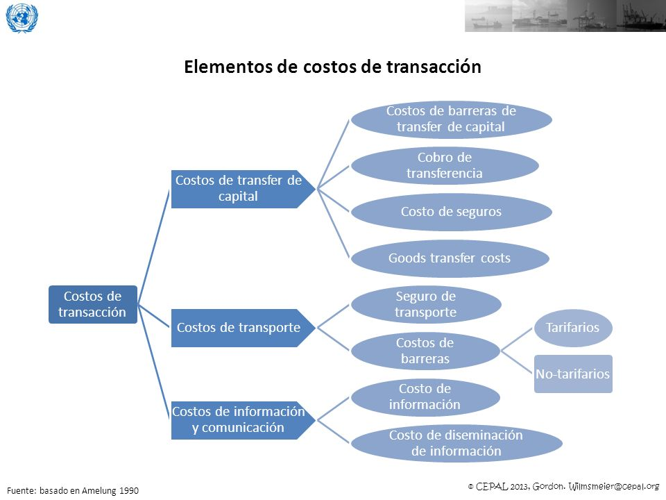 © CEPAL 2013, Gordon. Wilmsmeier@cepal.org Elementos de costos de transacción Costos de transacción Costos de transfer de capital Costos de barreras d
