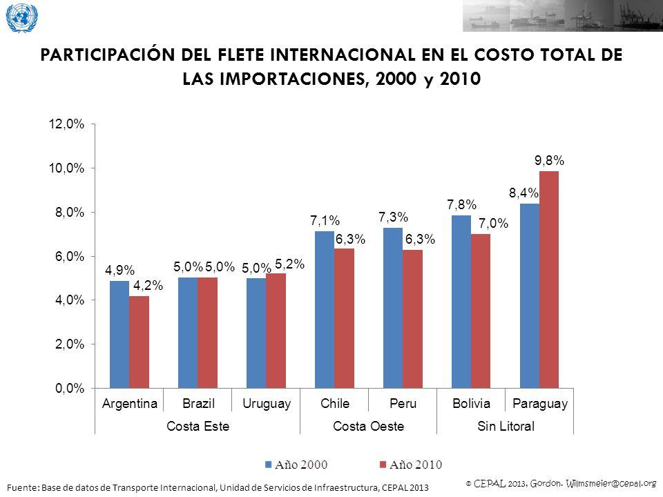 © CEPAL 2013, Gordon. Wilmsmeier@cepal.org PARTICIPACIÓN DEL FLETE INTERNACIONAL EN EL COSTO TOTAL DE LAS IMPORTACIONES, 2000 y 2010 Fuente: Base de d