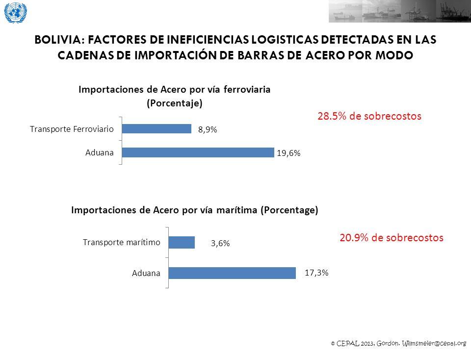 © CEPAL 2013, Gordon. Wilmsmeier@cepal.org BOLIVIA: FACTORES DE INEFICIENCIAS LOGISTICAS DETECTADAS EN LAS CADENAS DE IMPORTACIÓN DE BARRAS DE ACERO P