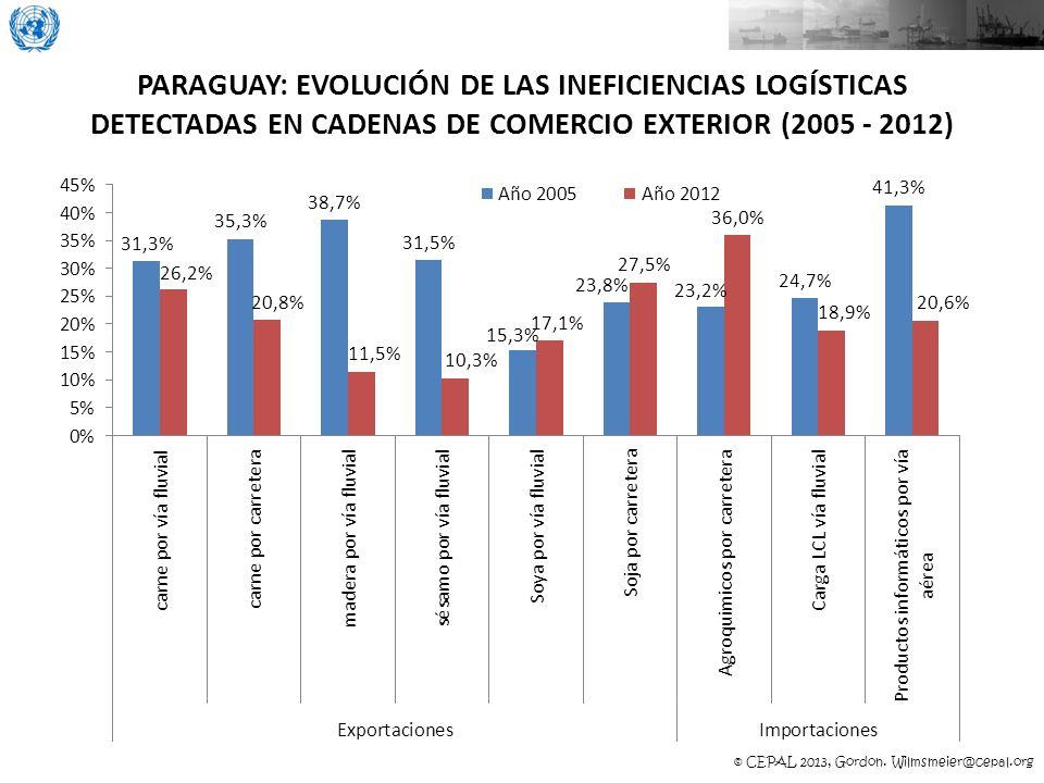© CEPAL 2013, Gordon. Wilmsmeier@cepal.org PARAGUAY: EVOLUCIÓN DE LAS INEFICIENCIAS LOGÍSTICAS DETECTADAS EN CADENAS DE COMERCIO EXTERIOR (2005 - 2012