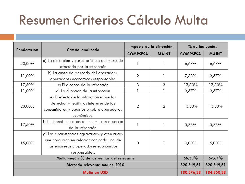 Resumen Criterios Cálculo Multa PonderaciónCriterio analizado Impacto de la distorsión% de las ventas COMPSESAMAINTCOMPSESAMAINT 20,00% a) La dimensió