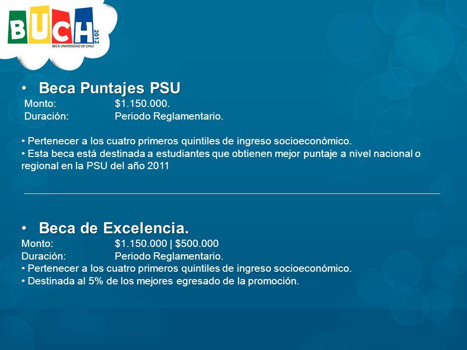 Beca Puntajes PSUBeca Puntajes PSU Monto: $1.150.000.