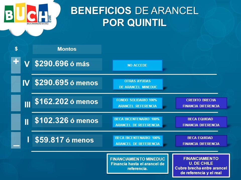 $ + _ I V II III IV $59.817 ó menos Montos $102.326 ó menos $162.202 ó menos $290.695 ó menos $290.696 ó más BECA BICENTENARIO 100% ARANCEL DE REFERENCIA BECA EQUIDAD FINANCIA DIFERENCIA BECA BICENTENARIO 100% ARANCEL DE REFERENCIA FONDO SOLIDARIO 100% ARANCEL REFERENCIA BECA EQUIDAD FINANCIA DIFERENCIA CREDITO BRECHA FINANCIA DIFERENCIA FINANCIAMIENTO U.