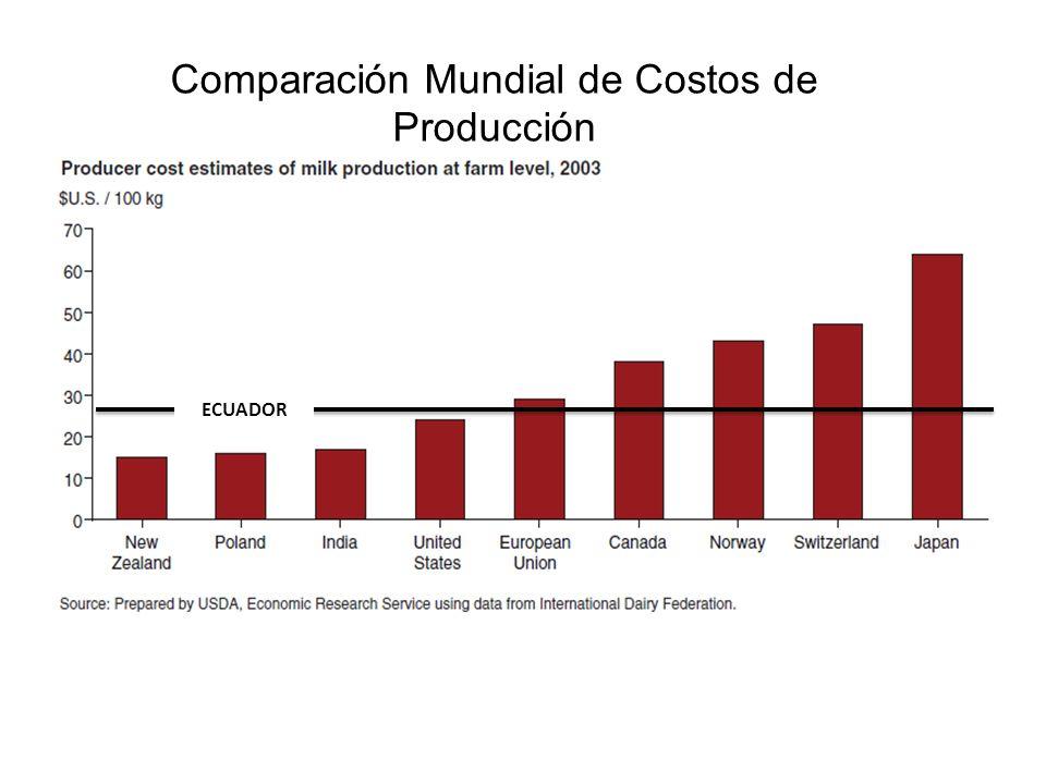 Rentabilidad de los Sistemas de lácteos Varios COSTO TOTAL DE LA PRODUCCIÓN DE LECHE PROPORCIÓN DE PASTOS en la dieta (%) Ecuador