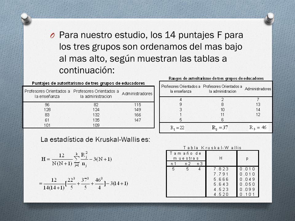 O Para nuestro estudio, los 14 puntajes F para los tres grupos son ordenamos del mas bajo al mas alto, según muestran las tablas a continuación: La es