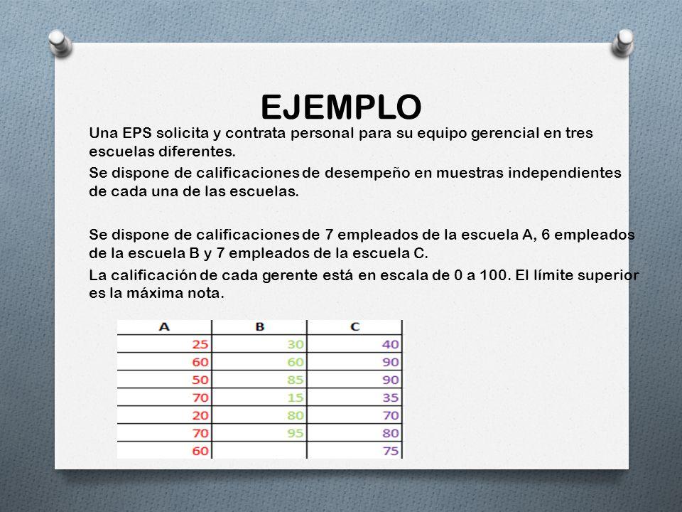 EJEMPLO Una EPS solicita y contrata personal para su equipo gerencial en tres escuelas diferentes. Se dispone de calificaciones de desempeño en muestr