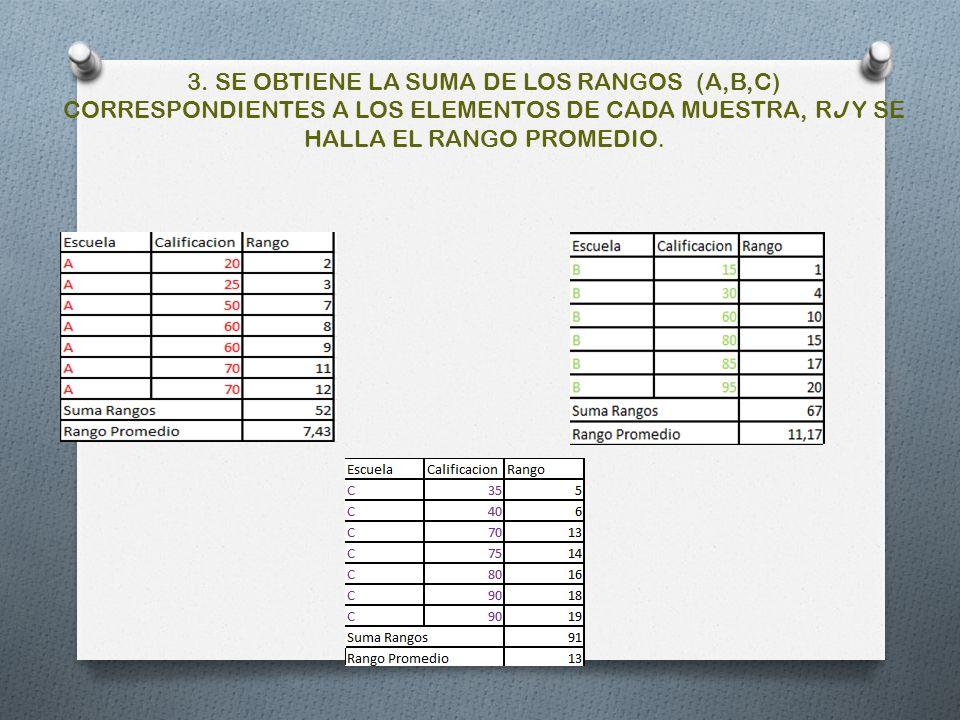 3. SE OBTIENE LA SUMA DE LOS RANGOS (A,B,C) CORRESPONDIENTES A LOS ELEMENTOS DE CADA MUESTRA, RJ Y SE HALLA EL RANGO PROMEDIO.