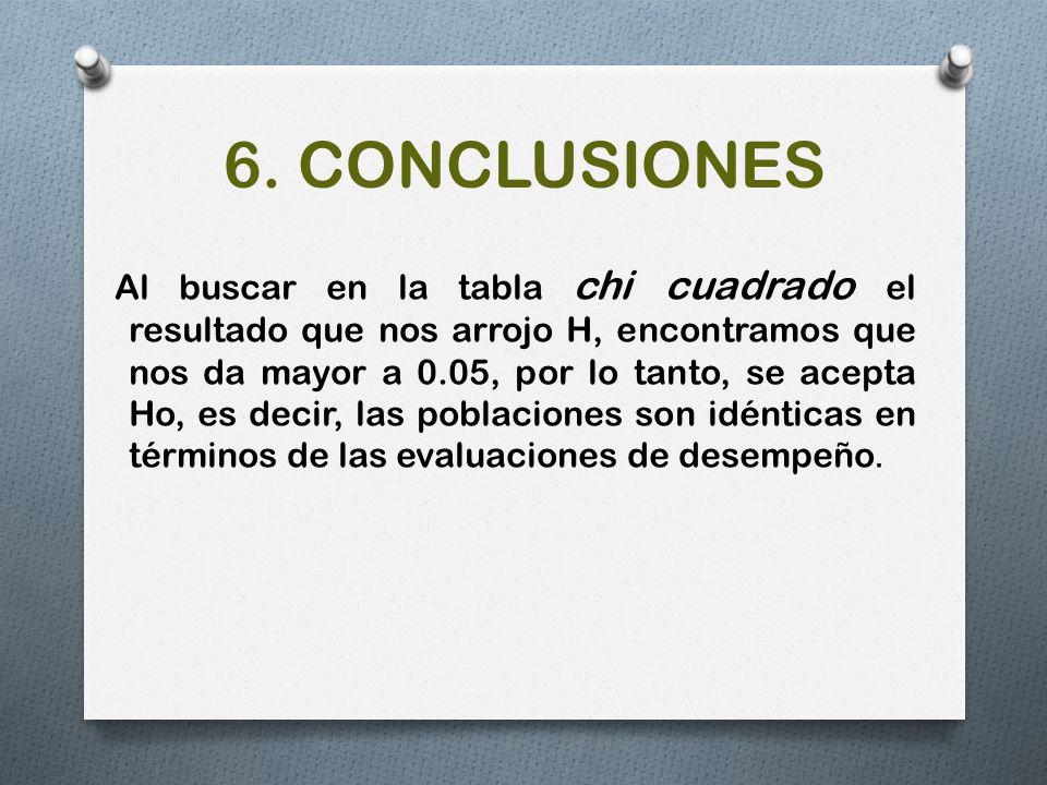 6. CONCLUSIONES Al buscar en la tabla chi cuadrado el resultado que nos arrojo H, encontramos que nos da mayor a 0.05, por lo tanto, se acepta Ho, es
