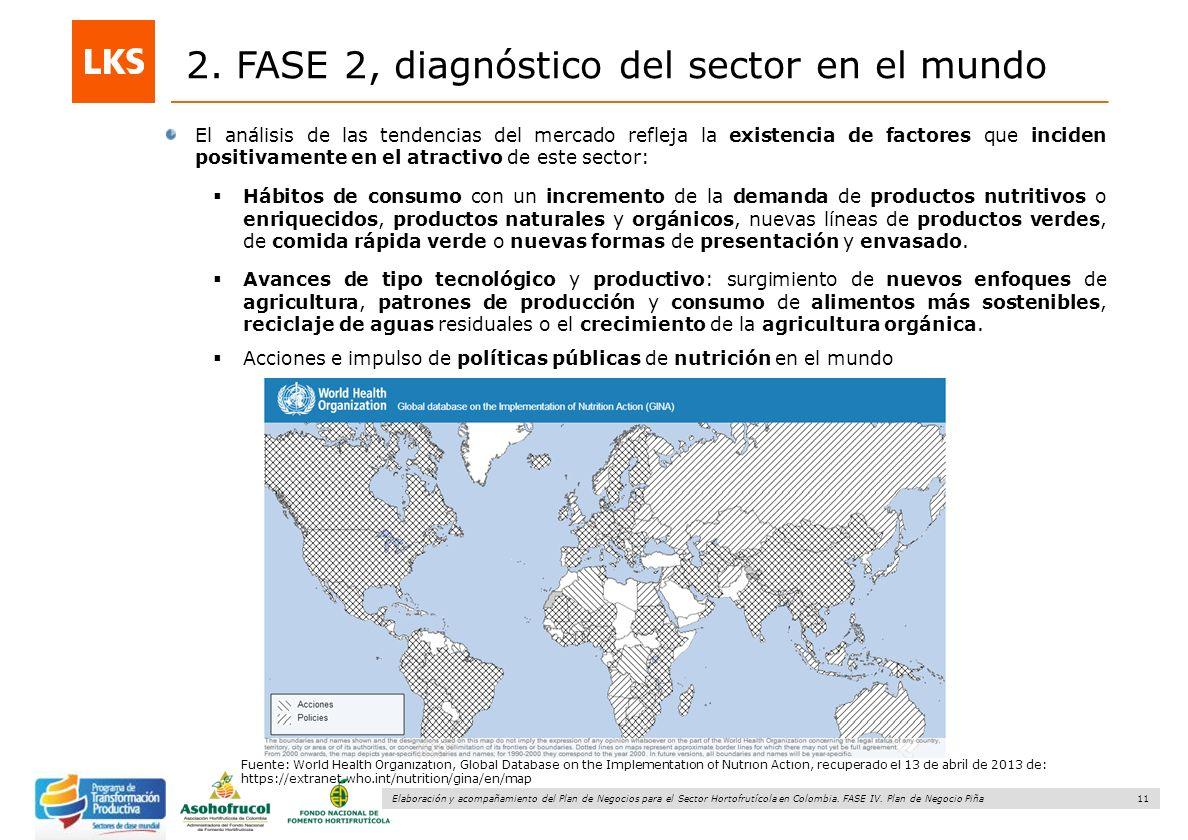 11 Elaboración y acompañamiento del Plan de Negocios para el Sector Hortofrutícola en Colombia. FASE IV. Plan de Negocio Piña 2. FASE 2, diagnóstico d