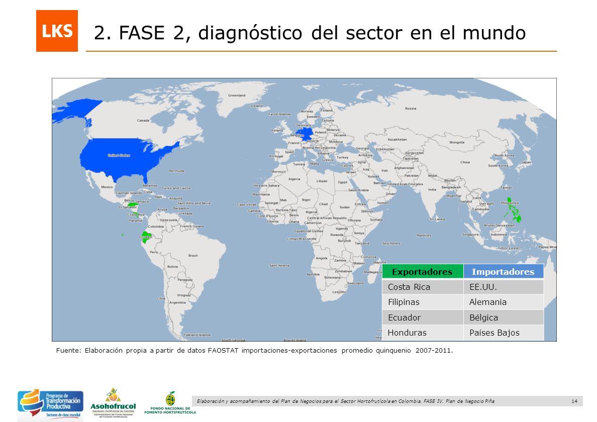 14 Elaboración y acompañamiento del Plan de Negocios para el Sector Hortofrutícola en Colombia. FASE IV. Plan de Negocio Piña 2. FASE 2, diagnóstico d