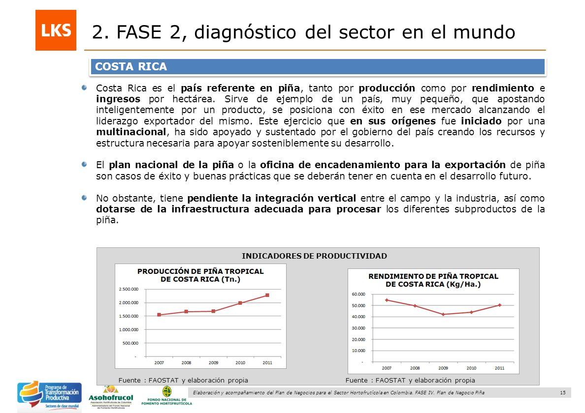 15 Elaboración y acompañamiento del Plan de Negocios para el Sector Hortofrutícola en Colombia. FASE IV. Plan de Negocio Piña 2. FASE 2, diagnóstico d