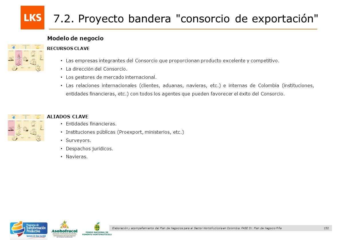 152 Elaboración y acompañamiento del Plan de Negocios para el Sector Hortofrutícola en Colombia. FASE IV. Plan de Negocio Piña Modelo de negocio RECUR