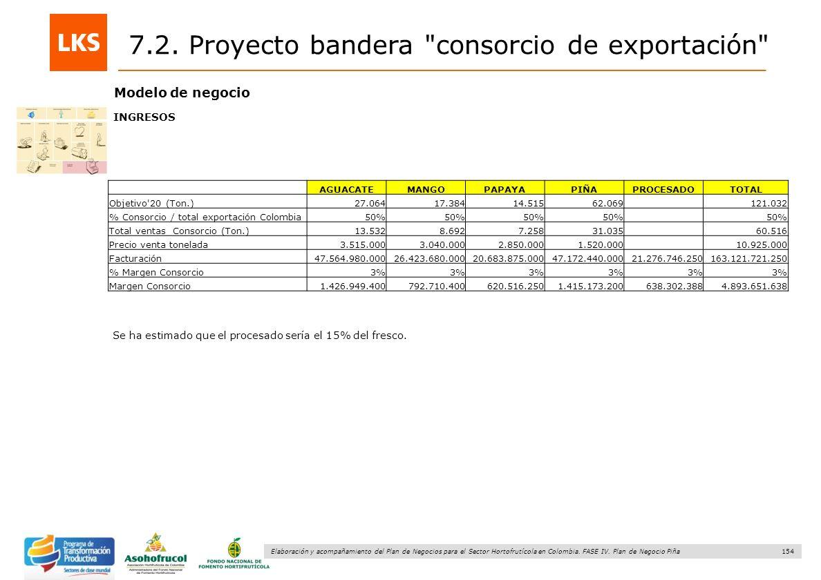 154 Elaboración y acompañamiento del Plan de Negocios para el Sector Hortofrutícola en Colombia. FASE IV. Plan de Negocio Piña Modelo de negocio Se ha