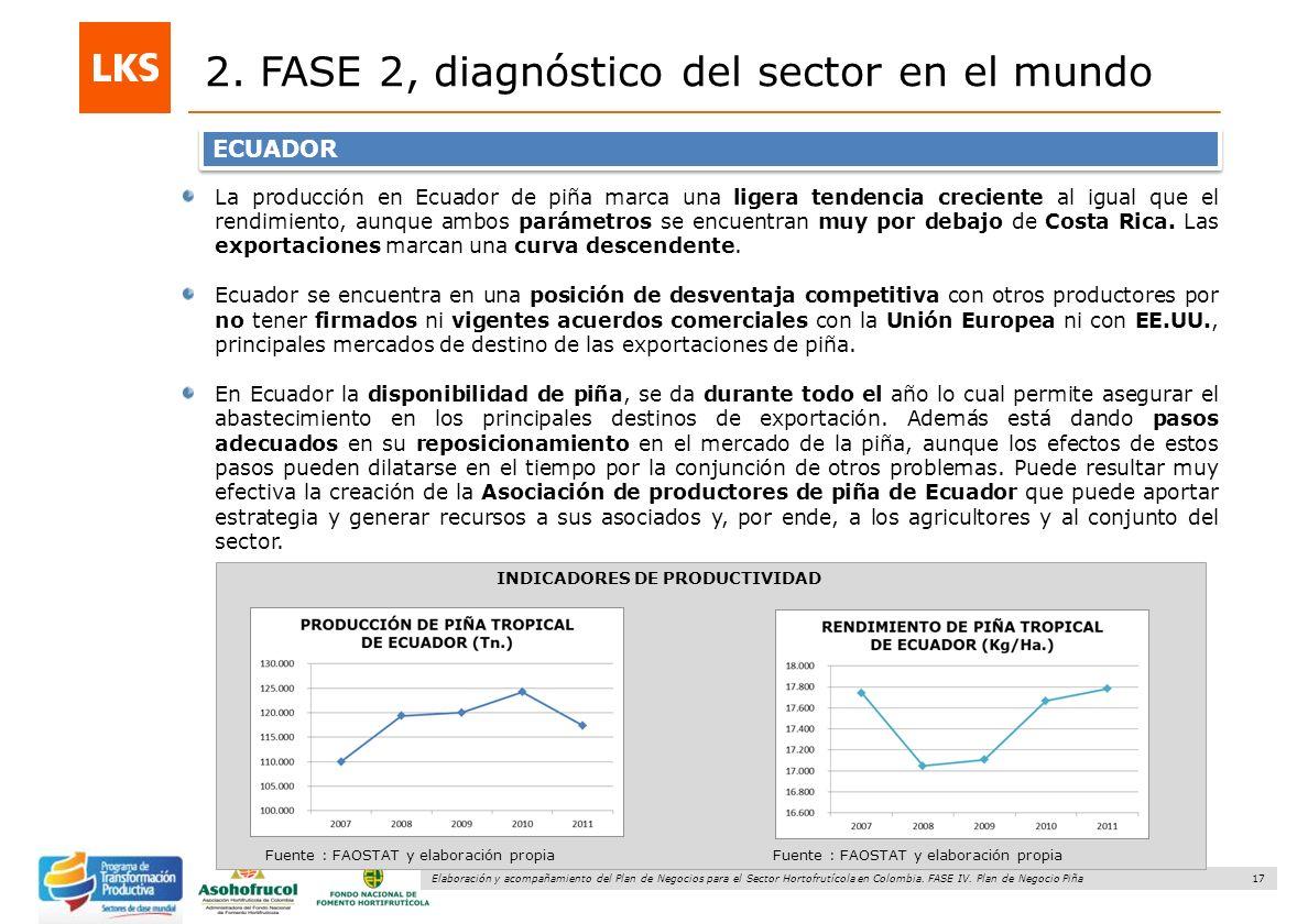 17 Elaboración y acompañamiento del Plan de Negocios para el Sector Hortofrutícola en Colombia. FASE IV. Plan de Negocio Piña 2. FASE 2, diagnóstico d