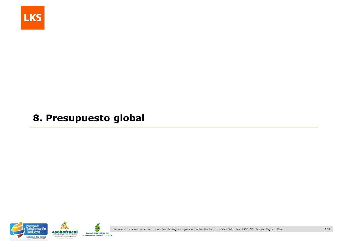 173 Elaboración y acompañamiento del Plan de Negocios para el Sector Hortofrutícola en Colombia. FASE IV. Plan de Negocio Piña 8. Presupuesto global