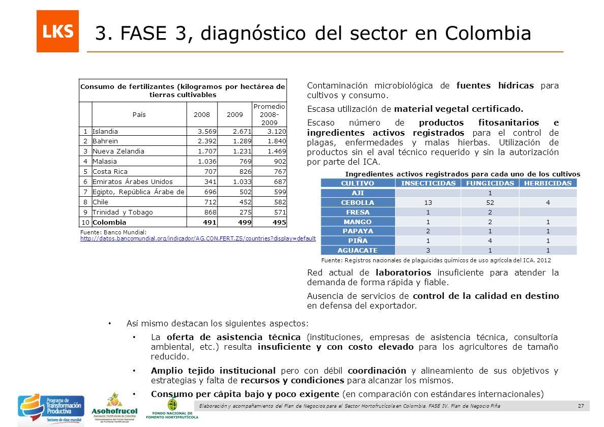 27 Elaboración y acompañamiento del Plan de Negocios para el Sector Hortofrutícola en Colombia. FASE IV. Plan de Negocio Piña 3. FASE 3, diagnóstico d