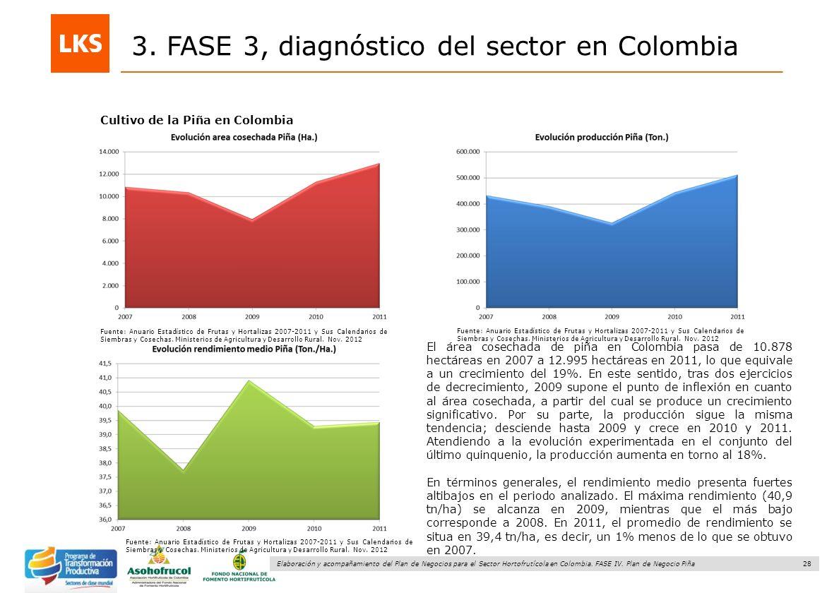 28 Elaboración y acompañamiento del Plan de Negocios para el Sector Hortofrutícola en Colombia. FASE IV. Plan de Negocio Piña 3. FASE 3, diagnóstico d