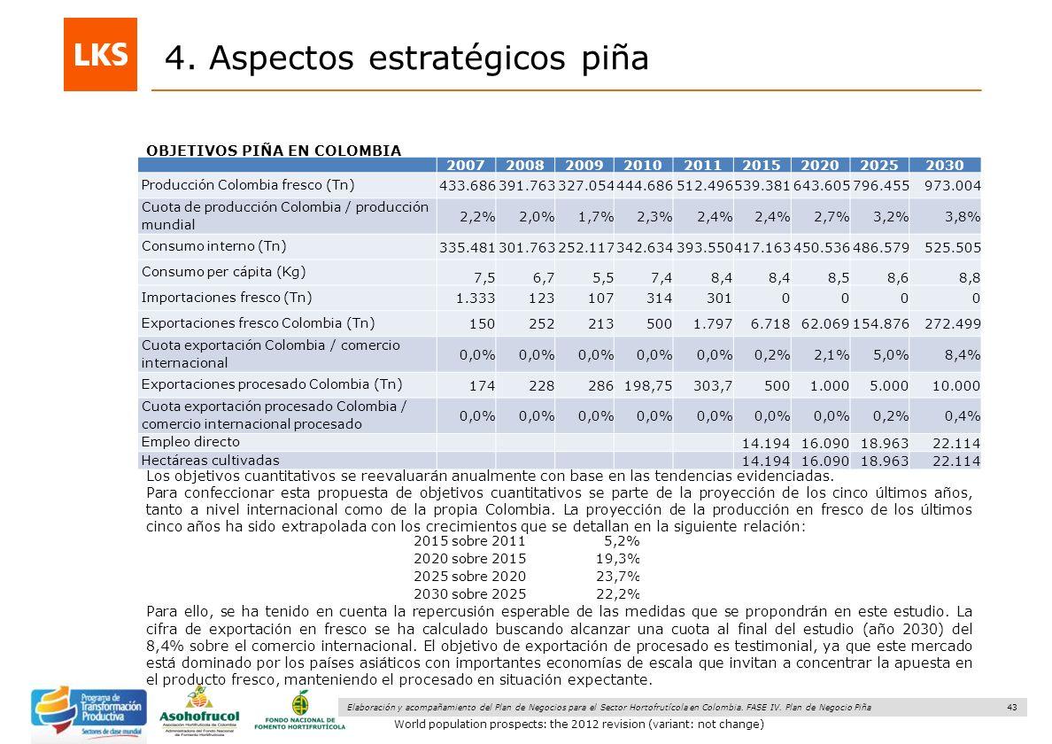 43 Elaboración y acompañamiento del Plan de Negocios para el Sector Hortofrutícola en Colombia. FASE IV. Plan de Negocio Piña 4. Aspectos estratégicos