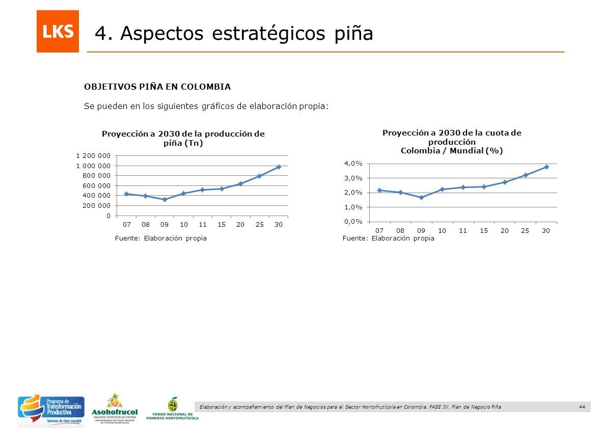 44 Elaboración y acompañamiento del Plan de Negocios para el Sector Hortofrutícola en Colombia. FASE IV. Plan de Negocio Piña 4. Aspectos estratégicos
