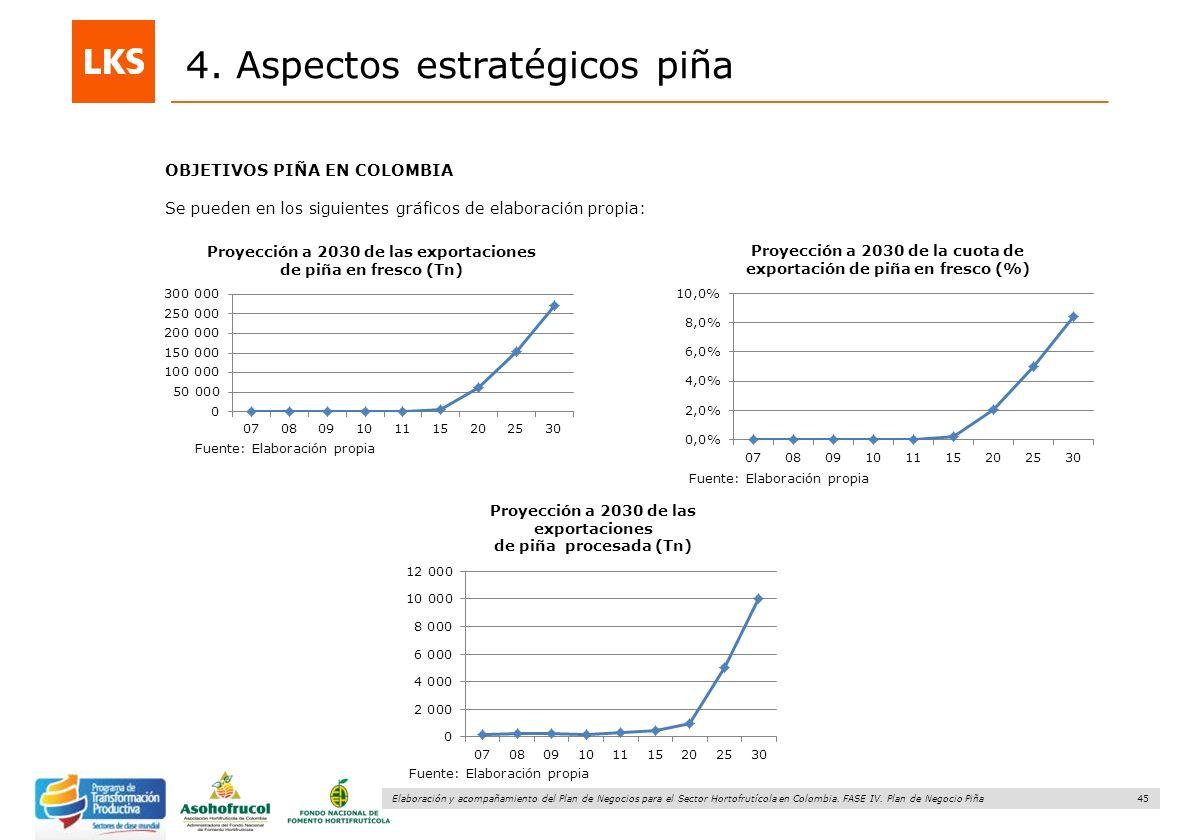 45 Elaboración y acompañamiento del Plan de Negocios para el Sector Hortofrutícola en Colombia. FASE IV. Plan de Negocio Piña 4. Aspectos estratégicos