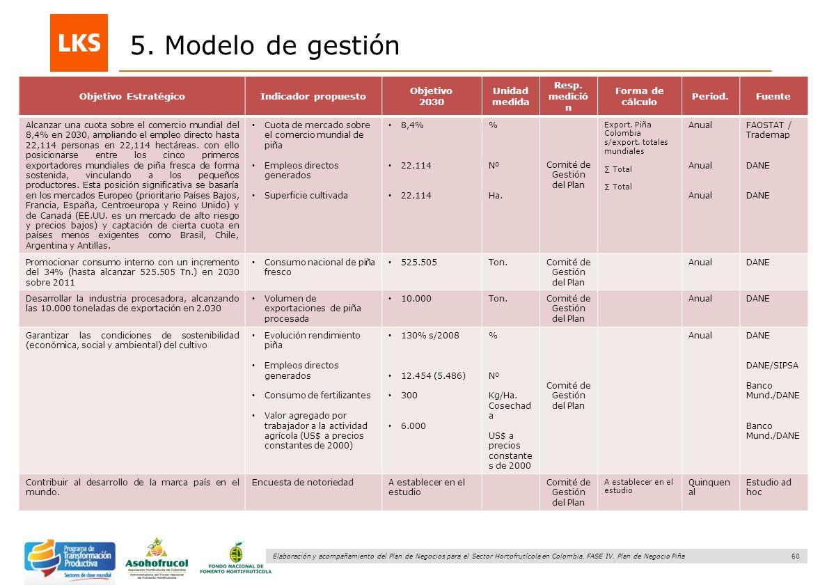 60 Elaboración y acompañamiento del Plan de Negocios para el Sector Hortofrutícola en Colombia. FASE IV. Plan de Negocio Piña 5. Modelo de gestión Cua