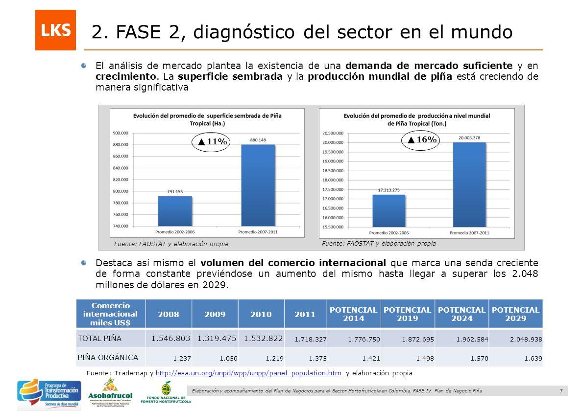 7 Elaboración y acompañamiento del Plan de Negocios para el Sector Hortofrutícola en Colombia. FASE IV. Plan de Negocio Piña 2. FASE 2, diagnóstico de