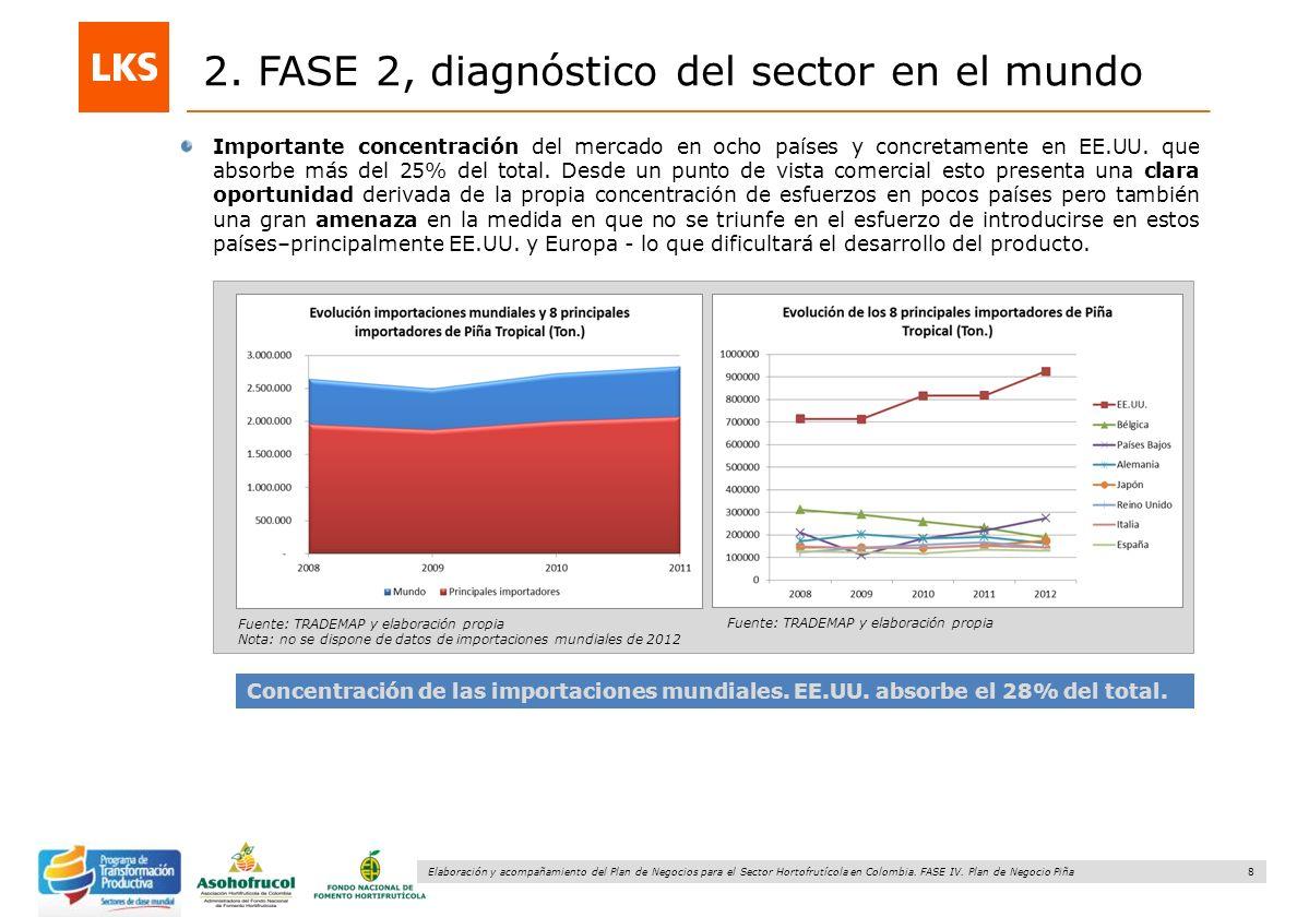 8 Elaboración y acompañamiento del Plan de Negocios para el Sector Hortofrutícola en Colombia. FASE IV. Plan de Negocio Piña 2. FASE 2, diagnóstico de