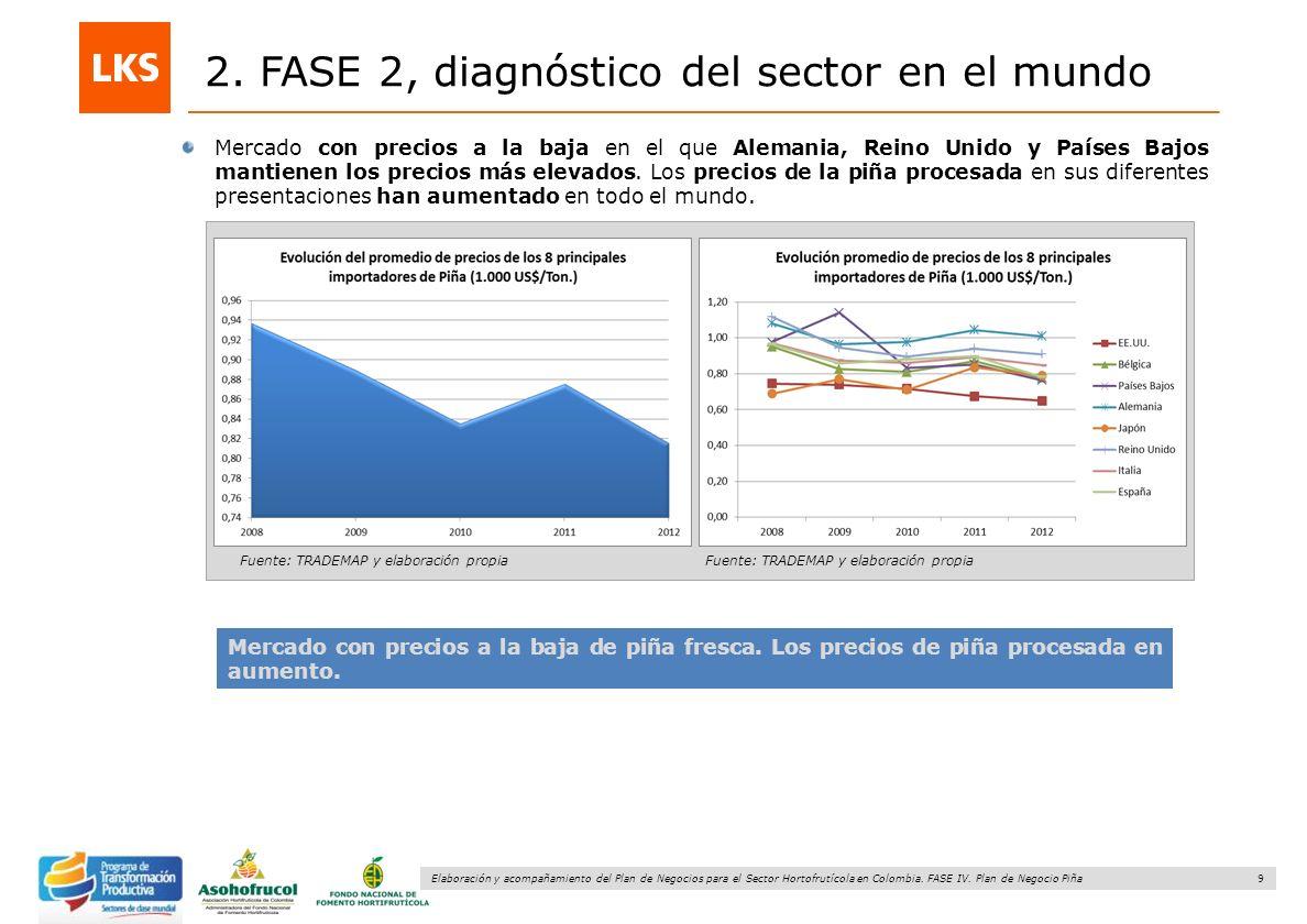 9 Elaboración y acompañamiento del Plan de Negocios para el Sector Hortofrutícola en Colombia. FASE IV. Plan de Negocio Piña 2. FASE 2, diagnóstico de