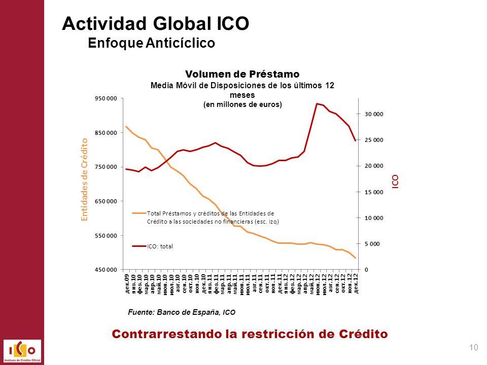 Actividad Global ICO Enfoque Anticíclico 10 Volumen de Préstamo Media Móvil de Disposiciones de los últimos 12 meses (en millones de euros) Fuente: Ba