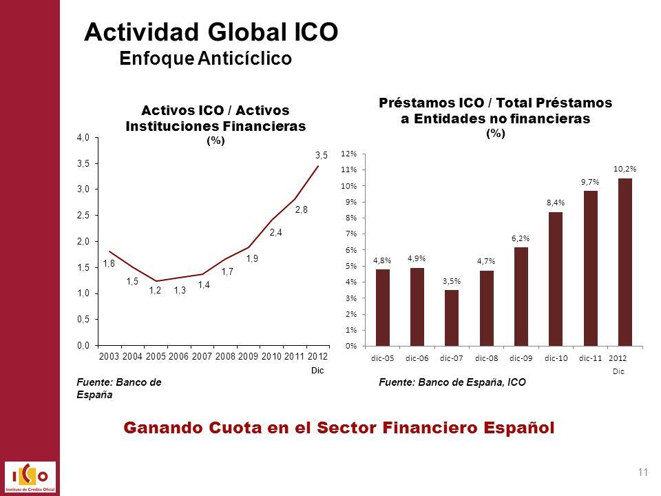 11 Activos ICO / Activos Instituciones Financieras (%) Fuente: Banco de España, ICOFuente: Banco de España Ganando Cuota en el Sector Financiero Españ