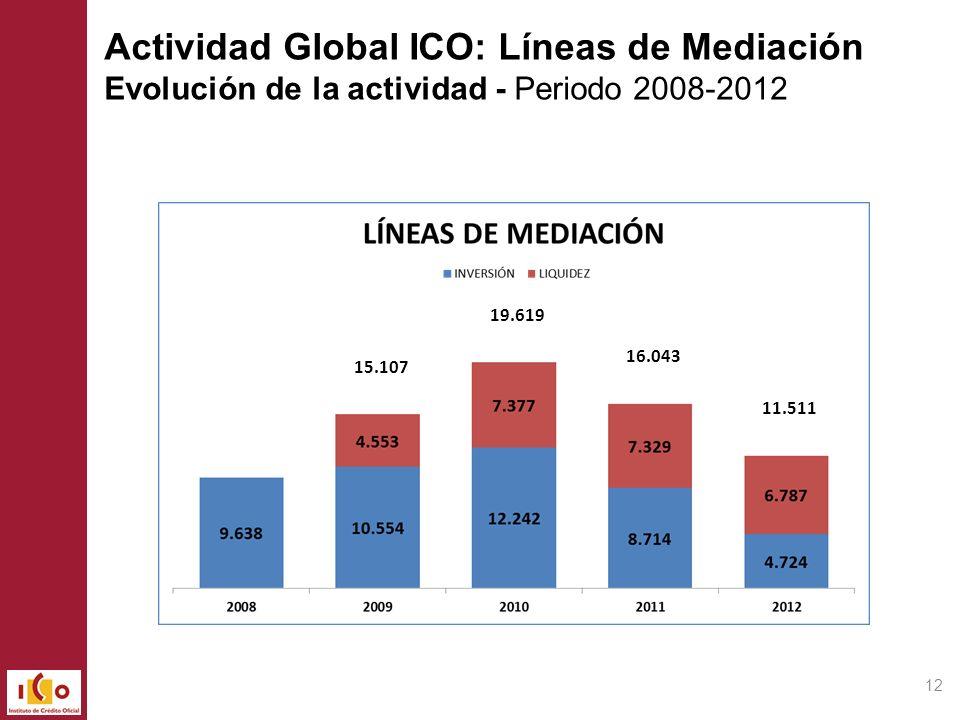 Actividad Global ICO: Líneas de Mediación Evolución de la actividad - Periodo 2008-2012 15.107 19.619 16.043 11.511 12