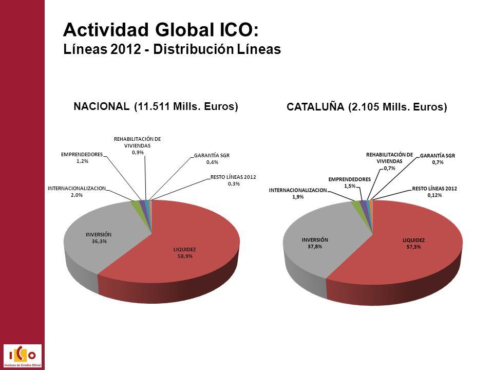 NACIONAL (11.511 Mills. Euros) CATALUÑA (2.105 Mills. Euros) Actividad Global ICO: Líneas 2012 - Distribución Líneas