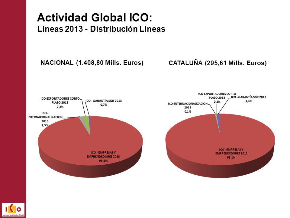NACIONAL (1.408,80 Mills. Euros) CATALUÑA (295,61 Mills. Euros) Actividad Global ICO: Líneas 2013 - Distribución Líneas