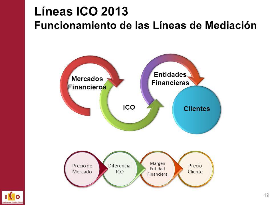 Mercados Financieros ICO Entidades Financieras Clientes Líneas ICO 2013 Funcionamiento de las Líneas de Mediación Precio Cliente Margen Entidad Financ