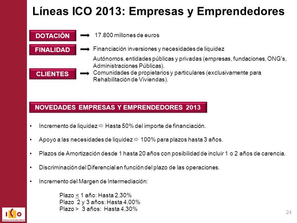 NOVEDADES EMPRESAS Y EMPRENDEDORES 2013 FINALIDAD CLIENTES DOTACIÓN Incremento de liquidez Hasta 50% del importe de financiación. Apoyo a las necesida
