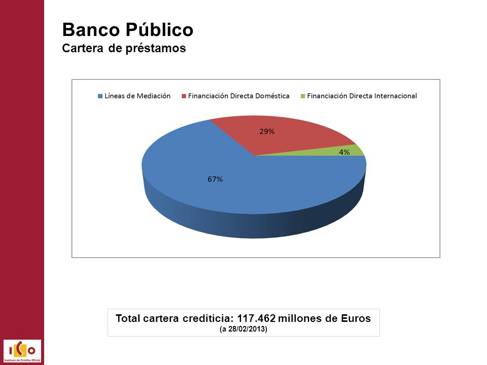 Total cartera crediticia: 117.462 millones de Euros (a 28/02/2013) Banco Público Cartera de préstamos