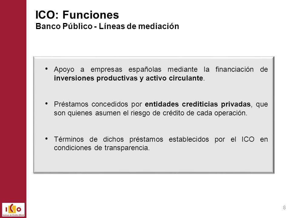 Mercados Financieros ICO Entidades Financieras Clientes Líneas ICO 2013 Funcionamiento de las Líneas de Mediación Precio Cliente Margen Entidad Financiera Diferencial ICO Precio de Mercado 19