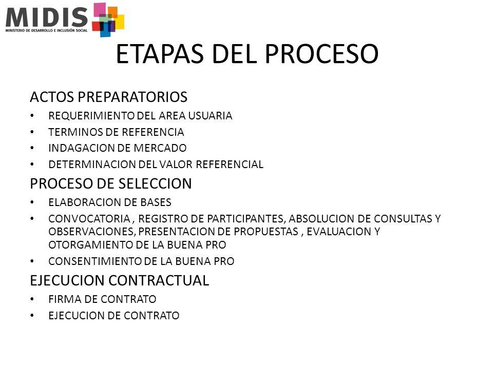 ETAPAS DEL PROCESO ACTOS PREPARATORIOS REQUERIMIENTO DEL AREA USUARIA TERMINOS DE REFERENCIA INDAGACION DE MERCADO DETERMINACION DEL VALOR REFERENCIAL PROCESO DE SELECCION ELABORACION DE BASES CONVOCATORIA, REGISTRO DE PARTICIPANTES, ABSOLUCION DE CONSULTAS Y OBSERVACIONES, PRESENTACION DE PROPUESTAS, EVALUACION Y OTORGAMIENTO DE LA BUENA PRO CONSENTIMIENTO DE LA BUENA PRO EJECUCION CONTRACTUAL FIRMA DE CONTRATO EJECUCION DE CONTRATO