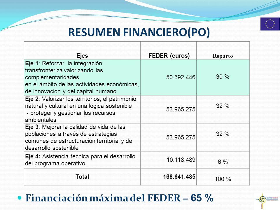 RESUMEN FINANCIERO(PO) Financiación máxima del FEDER = 65 % 4 Ejes FEDER (euros) Reparto Eje 1: Reforzar la integración transfronteriza valorizando las complementaridades en el ámbito de las actividades económicas, de innovación y del capital humano 50.592.446 30 % Eje 2: Valorizar los territorios, el patrimonio natural y cultural en una lógica sostenible - proteger y gestionar los recursos ambientales 53.965.275 32 % Eje 3: Mejorar la calidad de vida de las poblaciones a través de estrategias comunes de estructuración territorial y de desarrollo sostenible 53.965.275 32 % Eje 4: Asistencia técnica para el desarrollo del programa operativo 10.118.489 6 % Total168.641.485 100 %