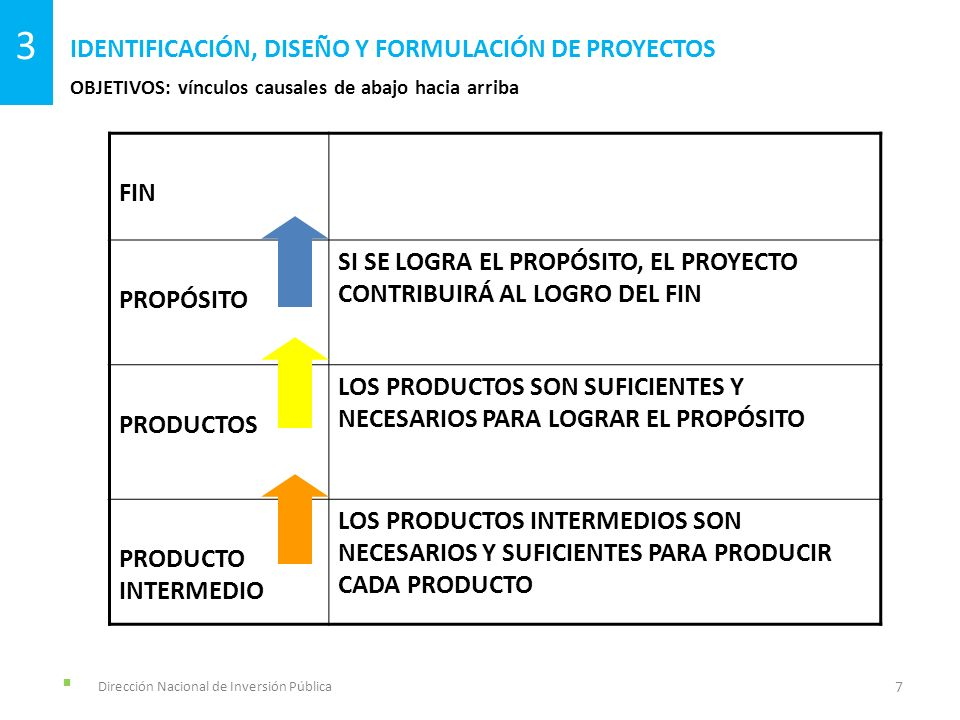 OBJETIVOS: resumen narrativo IDENTIFICACIÓN, DISEÑO Y FORMULACIÓN DE PROYECTOS 8 3 Dirección Nacional de Inversión Pública.